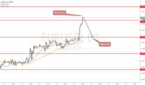 EURUSD: short at 1.1742 for targeting 1.1664 (78pips)