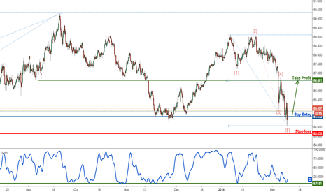 AUDJPY: AUDJPY testing major support, prepare for a bounce