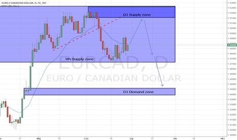 EURCAD: EUR/CAD D1 strefa Podaży