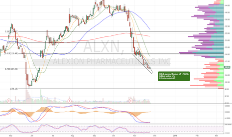 ALXN: Gap filled. Falling wedge b/o off .786fib