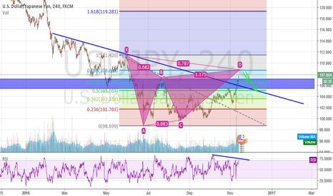USDJPY: Potential Gartley on USDJPY?