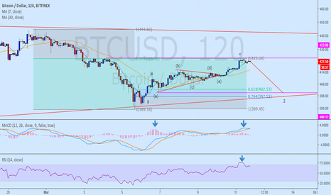 BTCUSD: wave 1 top and wave 2 targets