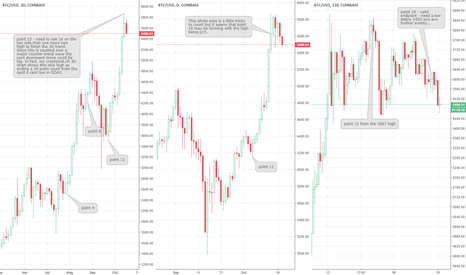 BTCUSD: Easy 450+ points but be careful on the new Bitcoin high...