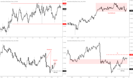 AUDCHF: Posible Corto AUDCHF