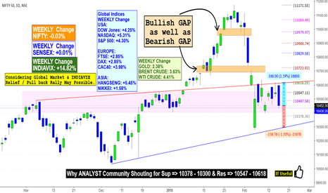 NIFTY: NIFTY: Why ANALYST Community Agreed for S => 10378 & R => 10618