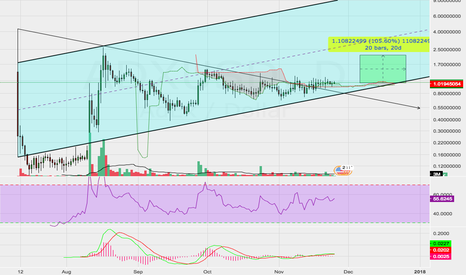 ADXUSD: ADX Coiling For Wave Higher