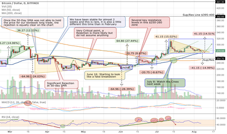 BTCUSD: Update: Bitcoin Back at Support for an Up Swing