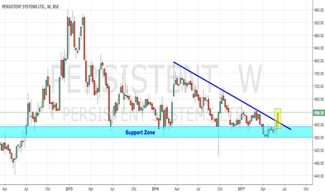 PERSISTENT: PERSISTENT - WEEKLY BREAKOUT