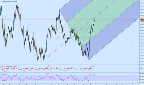 USDJPY: USDJPY 1 hour with pitchfork