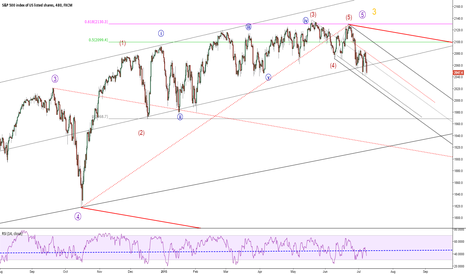 SPX500: It might finally come.