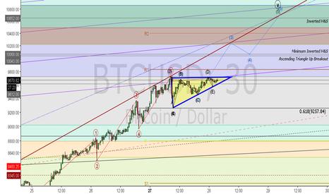 BTCUSD: BTC Ascending Triangle