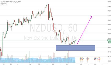 NZDUSD: NZDUSD SHORT BUY OPPORTUNITY