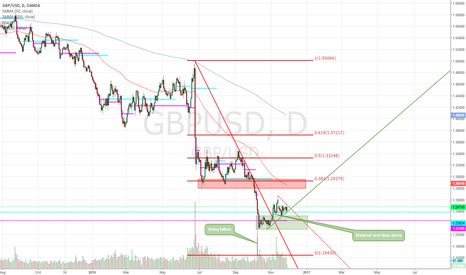 GBPUSD: GBPUSD coiling for a bigger move?