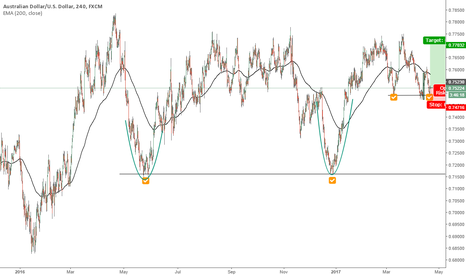 AUDUSD: Aussie long position opportunity big picture