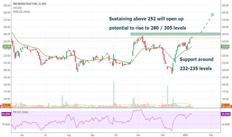 IRB: IRB INFRA: Above 252 can be a Highway Star...