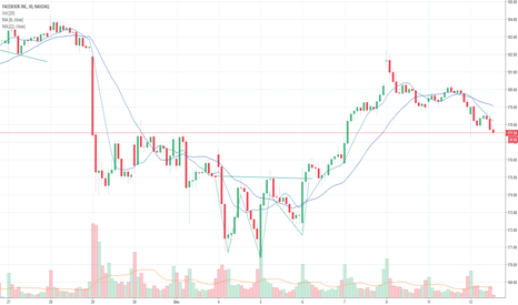 FB: Inverted Head & Shoulders on FB & Moving Average confirmation
