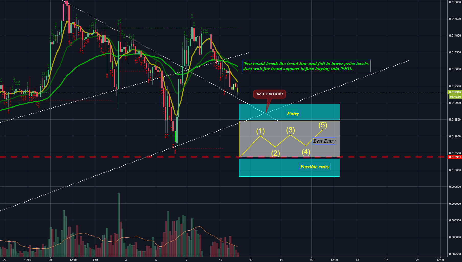 NEO and possible entries.