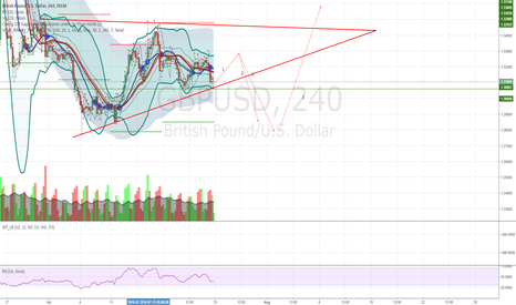 GBPUSD: Another idea for GBPUSD