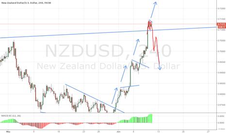NZDUSD: NZDUSD - 2 Possible Paths