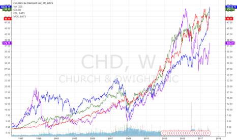 CHD: CHD and ECL