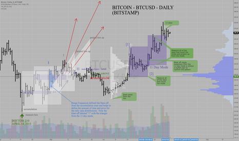 BTCUSD: Bitcoin - BTCUSD - Bitstamp -Time@Mode Rally Complete