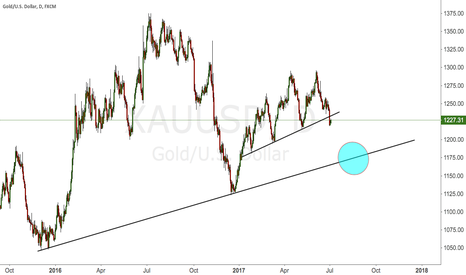 XAUUSD: #XAUUSD POSSIBLE PULLBACK
