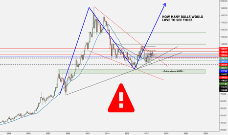 XAUUSD: GOLD LONG-TERM VIEW - MONTHLY ANALYSIS
