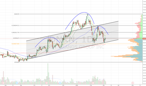 DNKN: head and shoulders