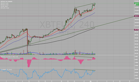 XBTEUR: Divergence on ChandeMO and MACD Histogram