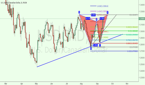 USDCAD: usdcad 1D good to short