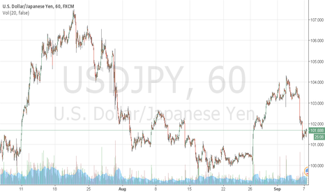 USDJPY: break of 101.70 give us a shoot to 105 and Im taking it