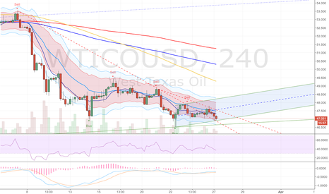 WTICOUSD: Will it hold? Looking for oil bottom..