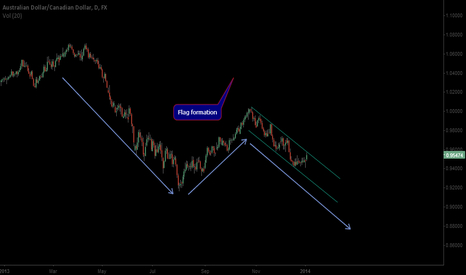 AUDCAD: flag formation