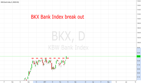 BKX: BKX Bank Index Break Out Today: Expect More Gains For Financials