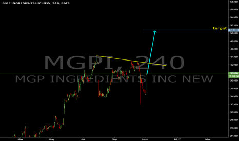 MGPI: MGP to 50
