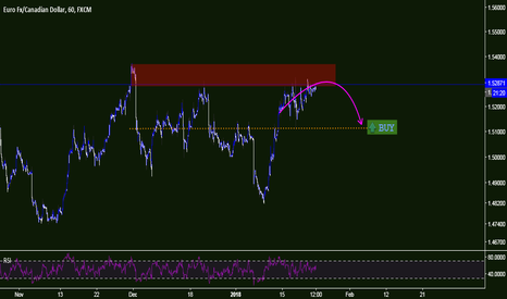 EURCAD: FX | EURCAD | Buy after correction