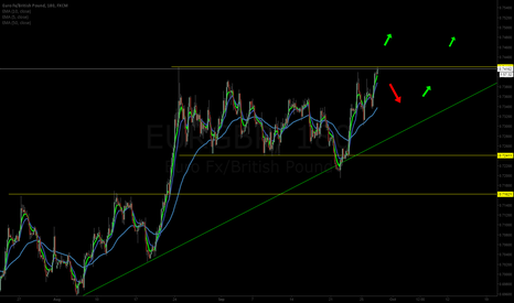 EURGBP: EURGBP is in a consolidation for a long - you must not loose it