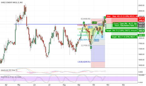 SHREECEM: BEARISH BUTTERFLY and currently at SUPPORT level in SHREECEM