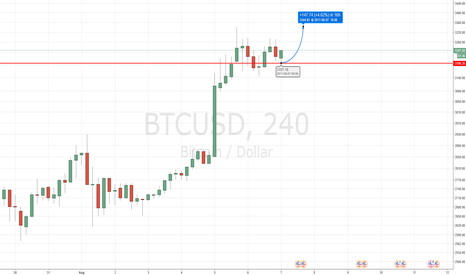 BTCUSD: 3200 as basing level for a further thrust up