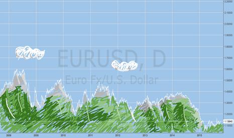 EURUSD: Paysage
