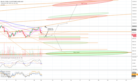 BTCUSD: Mar 12 - Bitcoin resistance levels & buy/sell zones