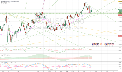 AUDUSD: so many wedges this week!!!
