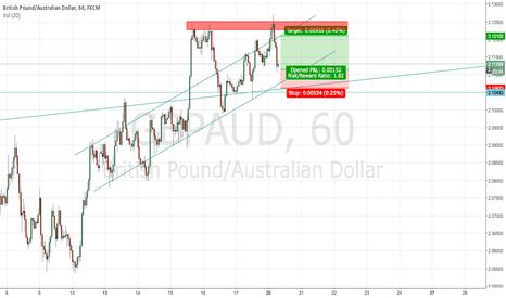 GBPAUD: Follow Trend Long Position