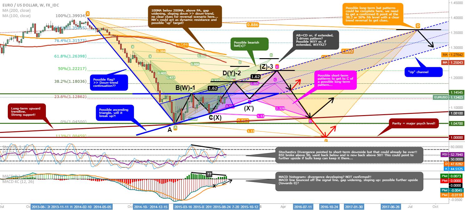 EUR/USD: Updated long-term overview and possible scenario's