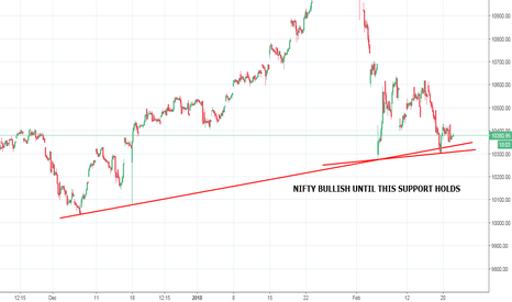 NIFTY: NIFTY HOLDING SUPPORT