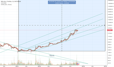 BTCUSD: 1 year BTC-USD Logarithmic Projections UP or DOWN
