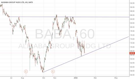 BABA: BABA Long Ascending Triangle