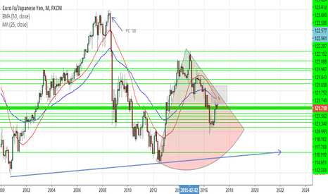 EURJPY: Bleak outlook for EURJPY