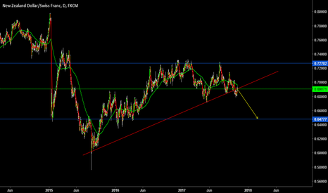 NZDCHF: loook for Sell opportunity