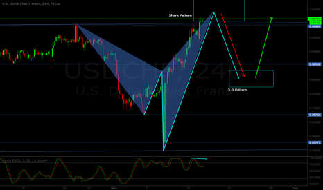 USDCHF: USD/CHF H4 - Bear shark pattern at sight + 5-0 pattern combo